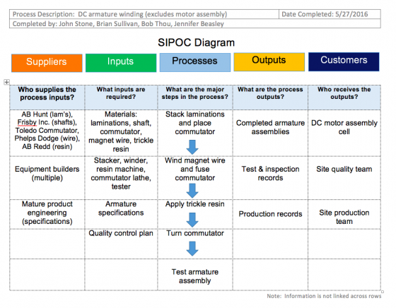 SIPOC example of a manufacturing process