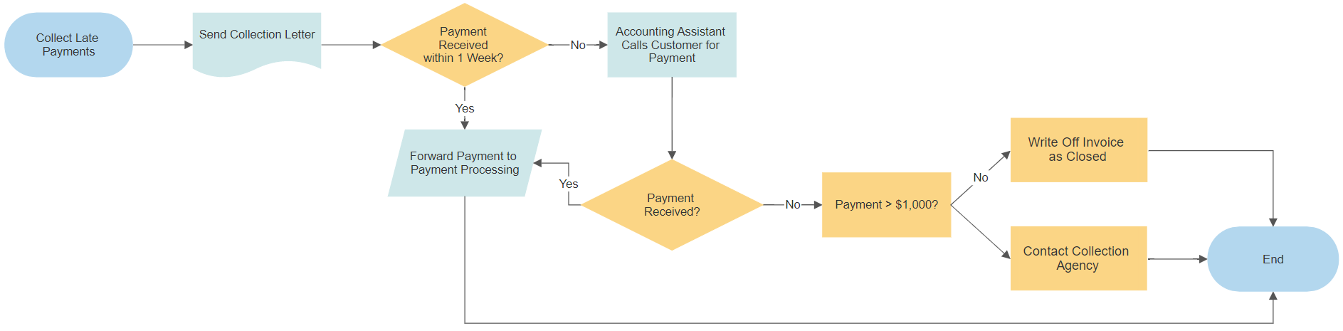 Late Payments Process Flowchart