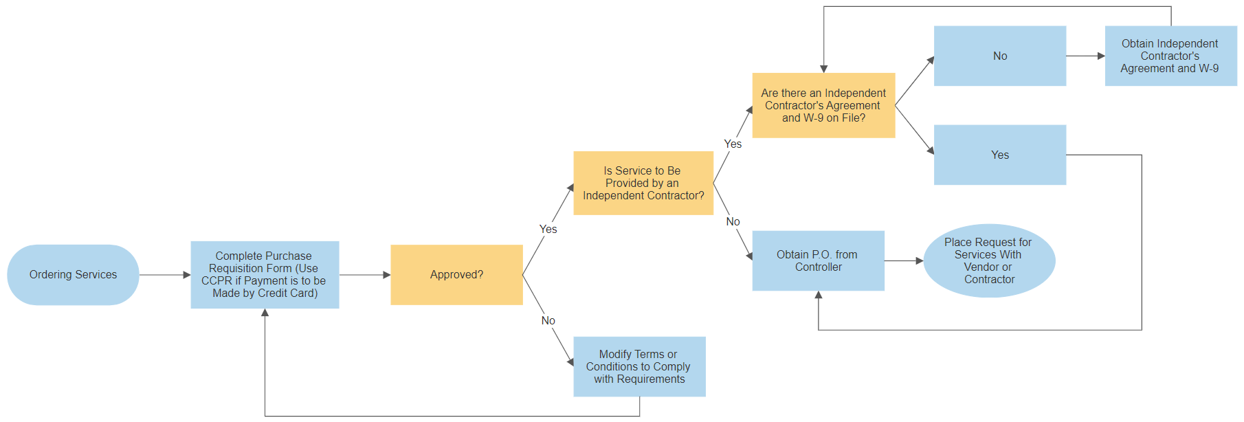 Ordering Services Process Flowchart